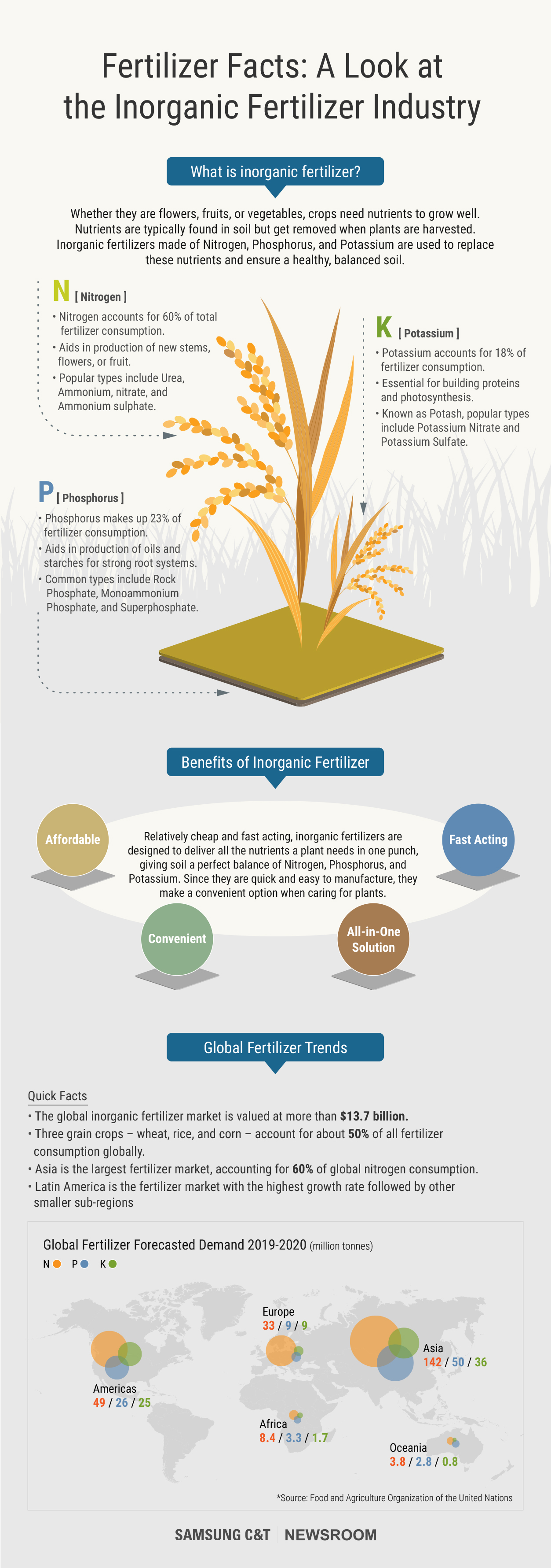How Fertilizers Play a Vital Role in Plant Growth