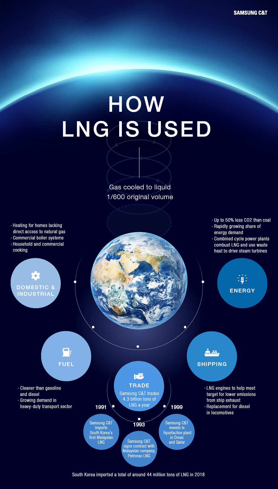 How LNG is used infographic