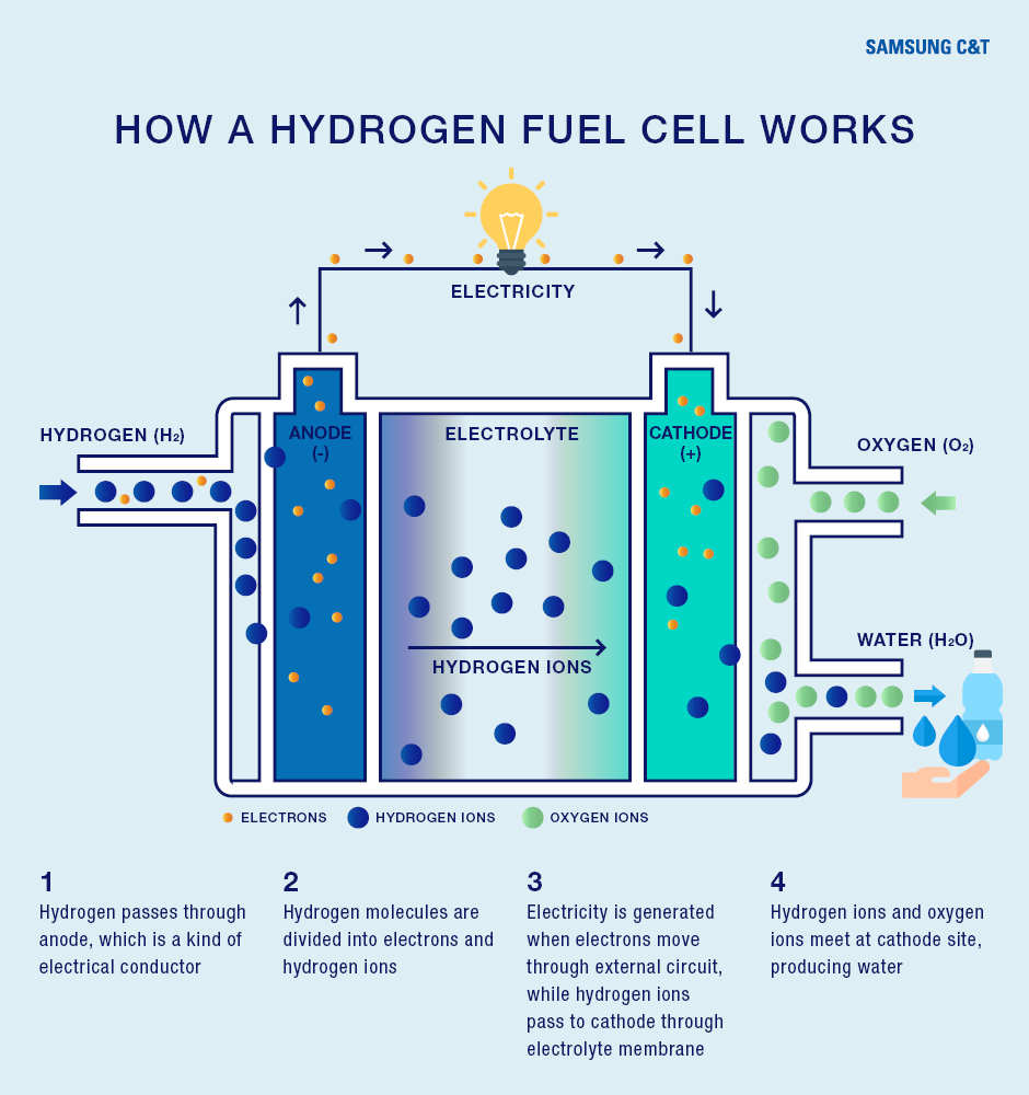 fuel-cell-power-plant-INFOGRAPHIC
